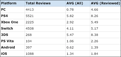 Average critic reviews
