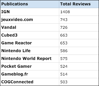 Top 10 publications by critic reviews