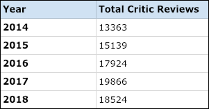 Total critic reviews by year
