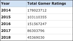 Total gamer reviews aggregated from 2014 to 2018