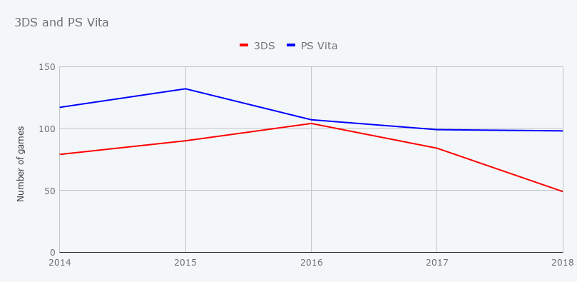 Graph showing 3DS and Vita released from 2014 to 2018