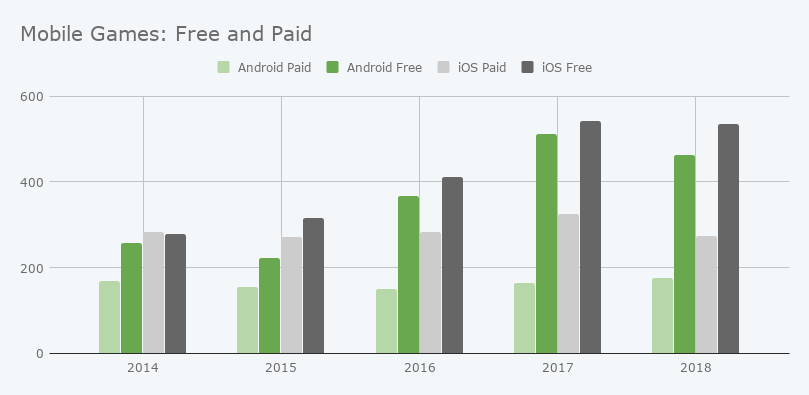 Free and Paid mobile games comparison from 2014 to 2018