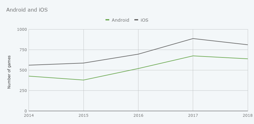 Graph showing Android and iOS games released from 2014 to 2018