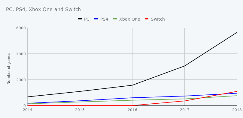 Graph showing PC and console released from 2014 to 2018