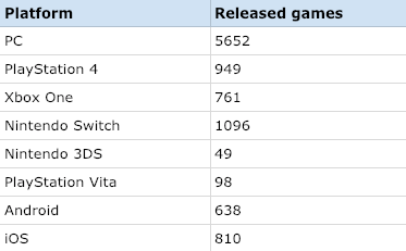 Table of all video games released in 2018